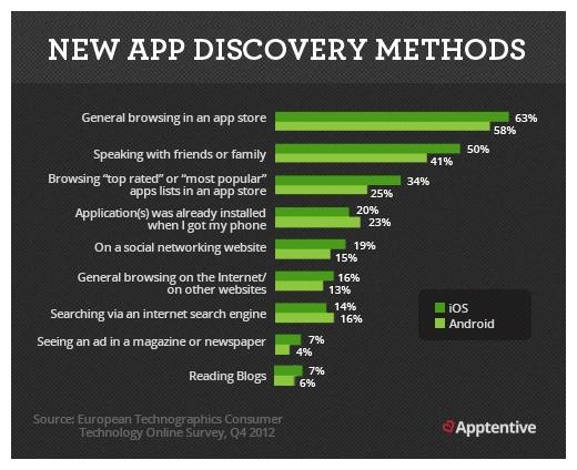 New app discovery method